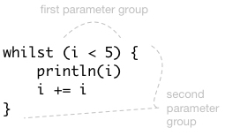 The second parameter group is enclosed in the curly braces