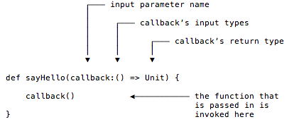 How sayHello and callback work.