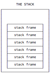 A single stack has a pile of stack frames.