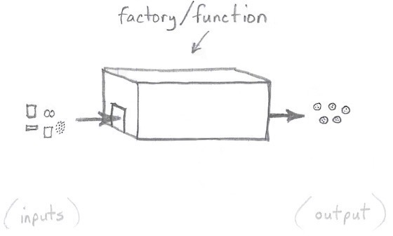 Thinking of a pure function as a factory with two doors.