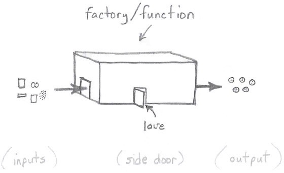 Impure functions use side doors.