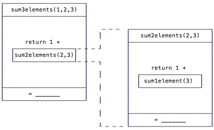One sum function calling another sum instance is just like calling a different function.