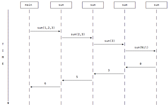 The sum function calls can be shown using a UML Sequence Diagram.